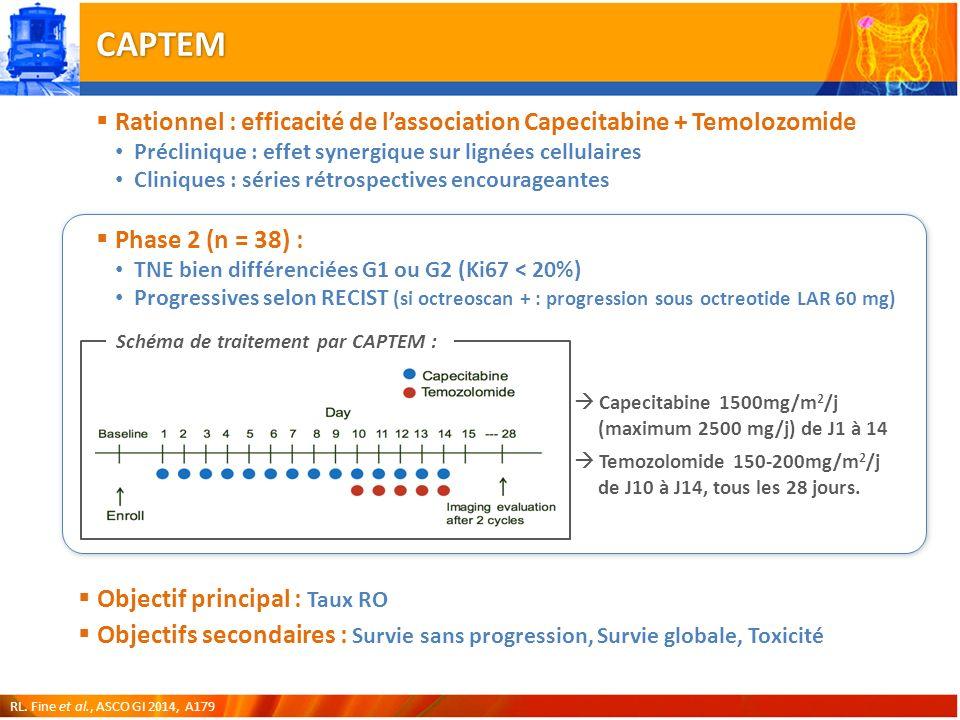 CAPTEM Objectif principal : Taux RO Objectifs secondaires : Survie sans progression, Survie globale, Toxicité Capecitabine 1500mg/m 2 /j (maximum 2500 mg/j) de J1 à 14 Temozolomide 150-200mg/m 2 /j de J10 à J14, tous les 28 jours.