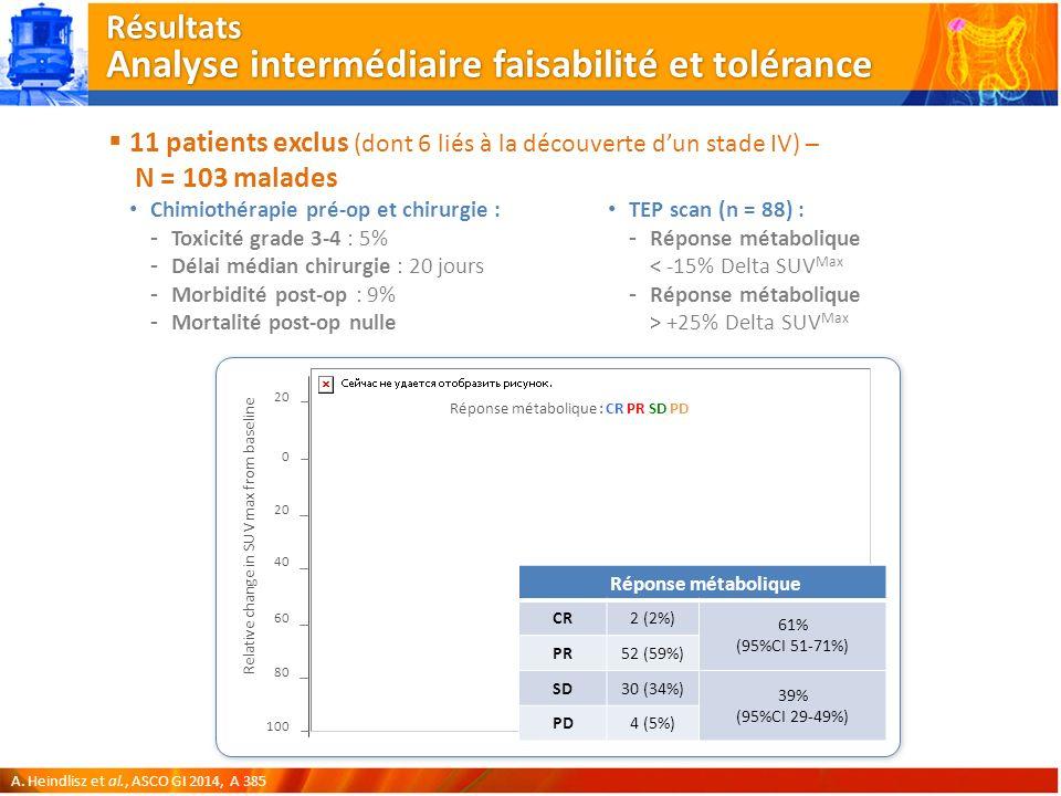 Résultats Analyse intermédiaire faisabilité et tolérance 11 patients exclus (dont 6 liés à la découverte dun stade IV) – N = 103 malades Chimiothérapie pré-op et chirurgie : -Toxicité grade 3-4 : 5% -Délai médian chirurgie : 20 jours -Morbidité post-op : 9% -Mortalité post-op nulle A.