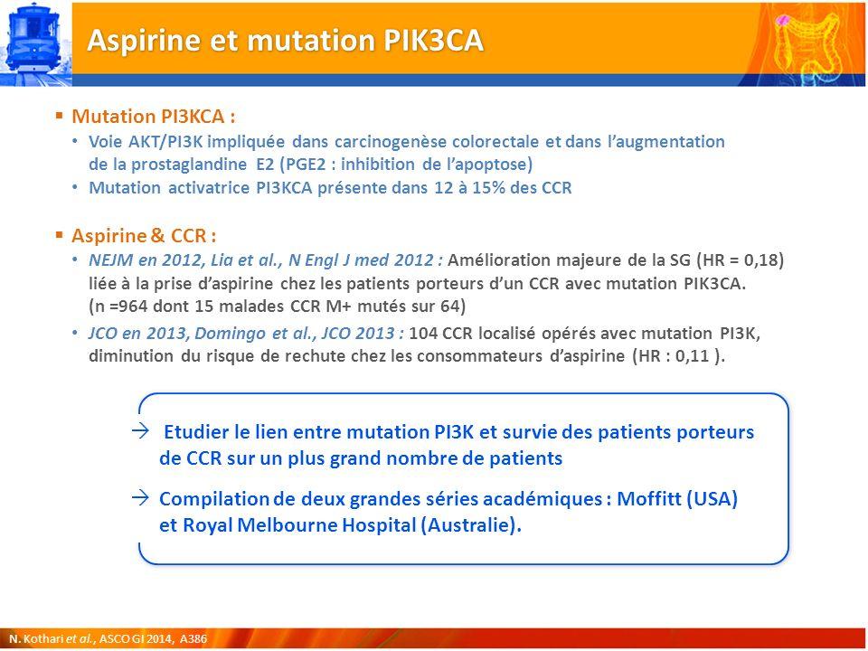 Aspirine et mutation PIK3CA Mutation PI3KCA : Voie AKT/PI3K impliquée dans carcinogenèse colorectale et dans laugmentation de la prostaglandine E2 (PGE2 : inhibition de lapoptose) Mutation activatrice PI3KCA présente dans 12 à 15% des CCR Aspirine & CCR : NEJM en 2012, Lia et al., N Engl J med 2012 : Amélioration majeure de la SG (HR = 0,18) liée à la prise daspirine chez les patients porteurs dun CCR avec mutation PIK3CA.