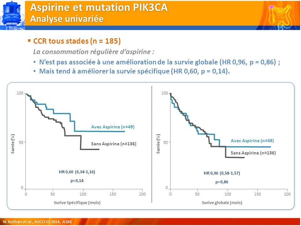 50 Surive Spécifique (mois) 0 Survie (%) 100 50 0150 Sans Aspirine (n=136) HR 0,60 (0,34-1,16) p=0,14 100200 Avec Aspirine (n=49) 50 Surive globale (mois) 0 Survie (%) 100 50 0150 Sans Aspirine (n=136) HR 0,96 (0,58-1,57) p=0,86 100200 Avec Aspirine (n=49) Aspirine et mutation PIK3CA Analyse univariée CCR tous stades (n = 185) La consommation régulière daspirine : Nest pas associée à une amélioration de la survie globale (HR 0,96, p = 0,86) ; Mais tend à améliorer la survie spécifique (HR 0,60, p = 0,14).