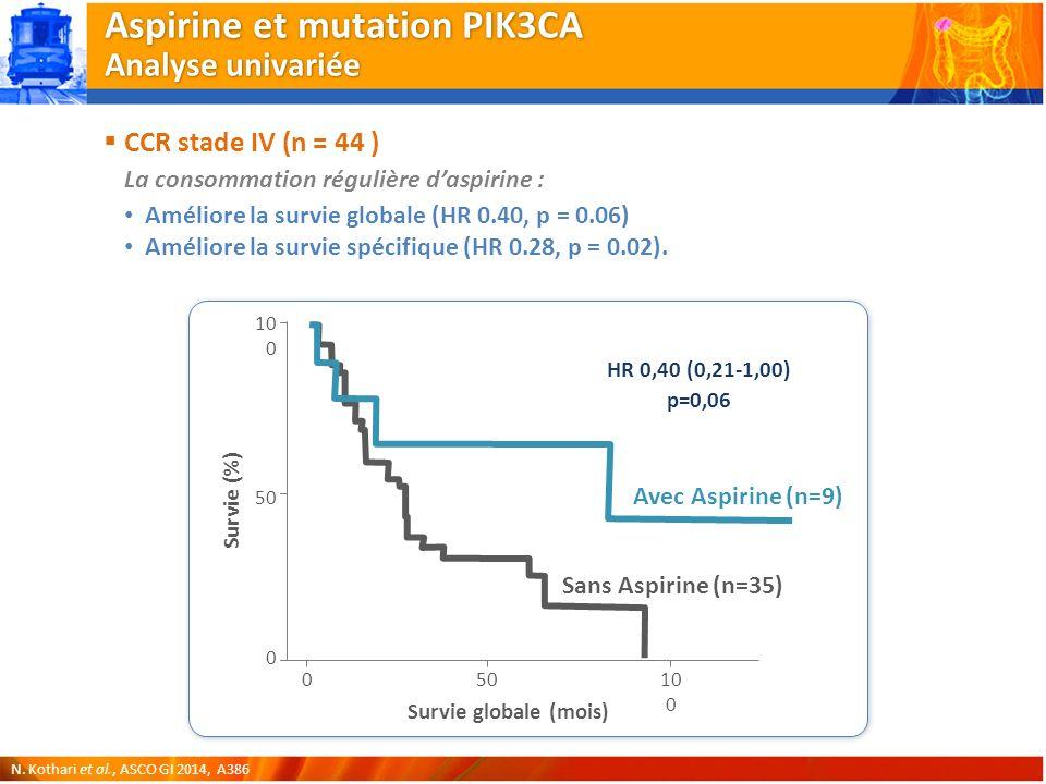 Aspirine et mutation PIK3CA Analyse univariée CCR stade IV (n = 44 ) La consommation régulière daspirine : Améliore la survie globale (HR 0.40, p = 0.06) Améliore la survie spécifique (HR 0.28, p = 0.02).
