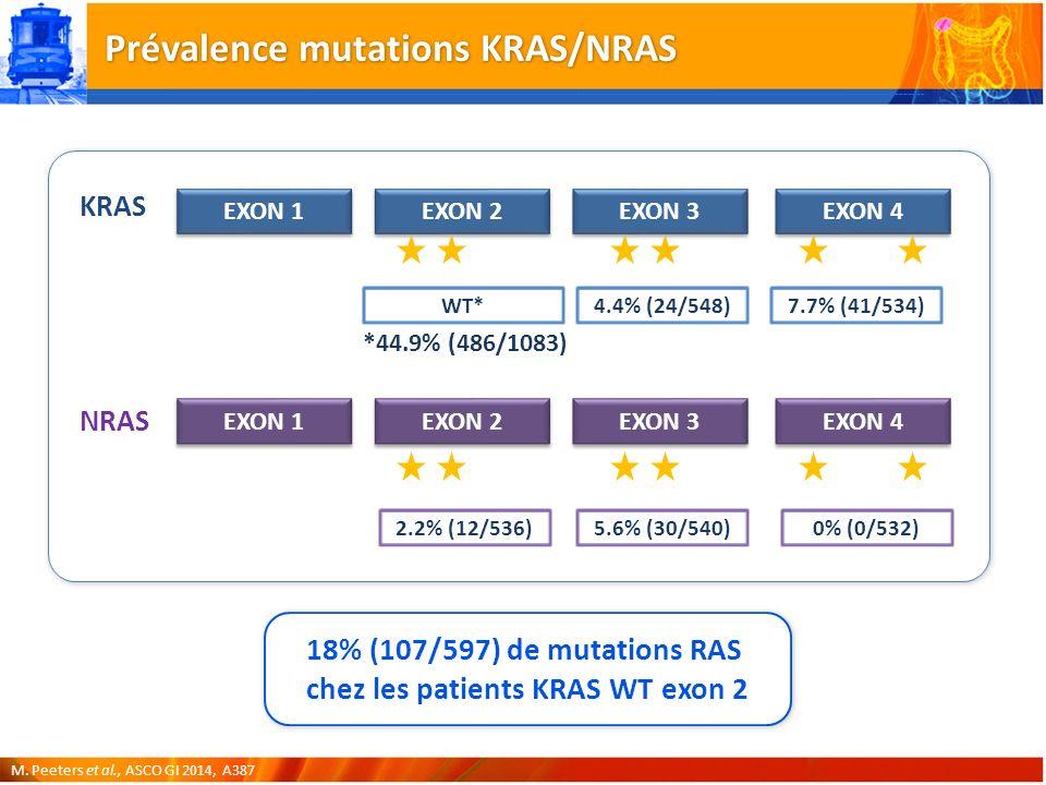 Prévalence mutations KRAS/NRAS EXON 1 EXON 2 EXON 3 EXON 4 EXON 1 EXON 2 EXON 3 EXON 4 KRAS NRAS 12135961117146 2.2% (12/536) 12135961117146 18% (107/597) de mutations RAS chez les patients KRAS WT exon 2 5.6% (30/540)0% (0/532) WT*4.4% (24/548)7.7% (41/534) M.