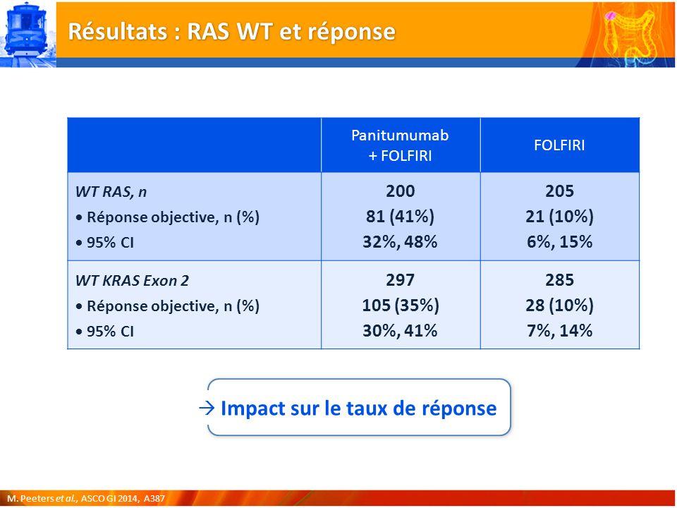Résultats : RAS WT et réponse Impact sur le taux de réponse M.