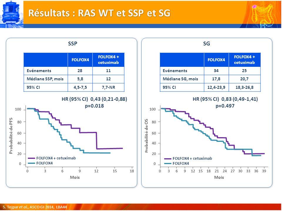 Résultats : RAS WT et SSP et SG S.