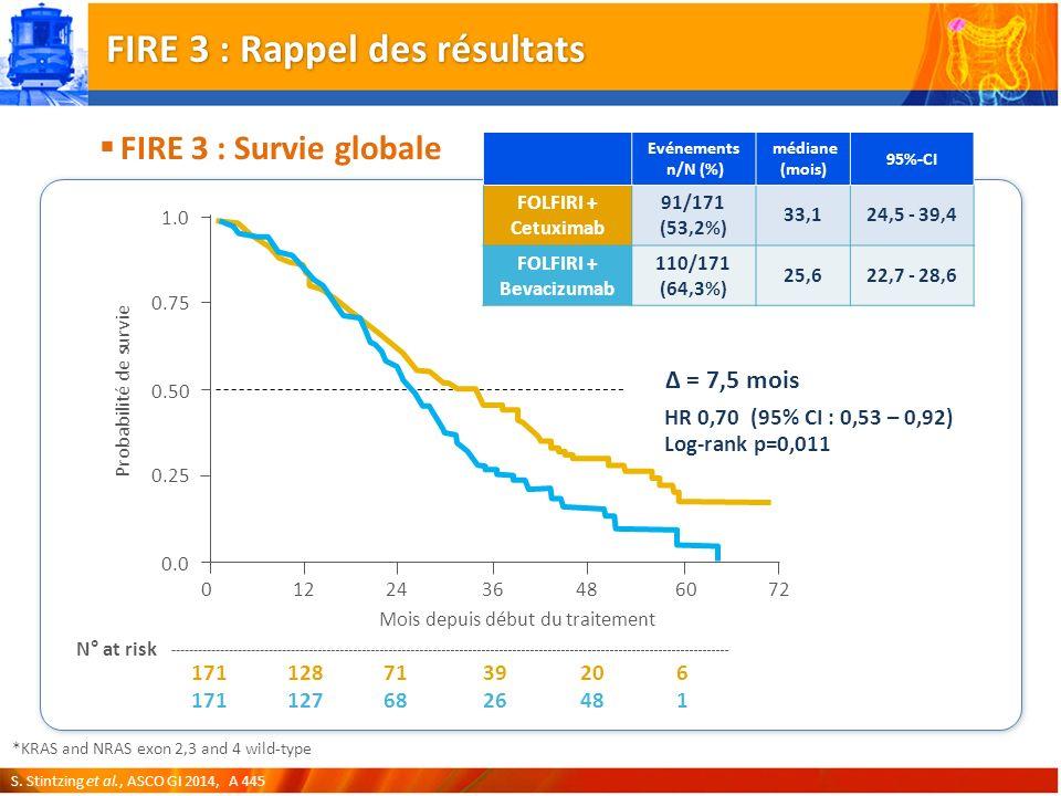 Evénements n/N (%) médiane (mois) 95%-CI FOLFIRI + Cetuximab 91/171 (53,2%) 33,124,5 - 39,4 FOLFIRI + Bevacizumab 110/171 (64,3%) 25,622,7 - 28,6 *KRAS and NRAS exon 2,3 and 4 wild-type 12243648 Mois depuis début du traitement 0 0.0 0.25 0.75 1.0 Probabilité de survie 60 0.50 72 171 N° at risk 128 127 71 68 39 26 20 48 6 HR 0,70 (95% CI : 0,53 – 0,92) Log-rank p=0,011 1 Δ = 7,5 mois FIRE 3 : Rappel des résultats FIRE 3 : Survie globale S.