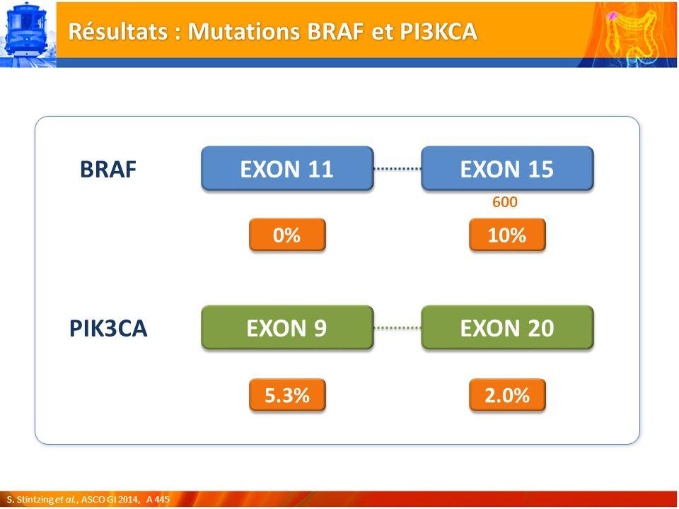 Résultats : Mutations BRAF et PI3KCA BRAF PIK3CA EXON 11 EXON 15 EXON 9 EXON 20 0% 10% 5.3% 2.0% 600 S.