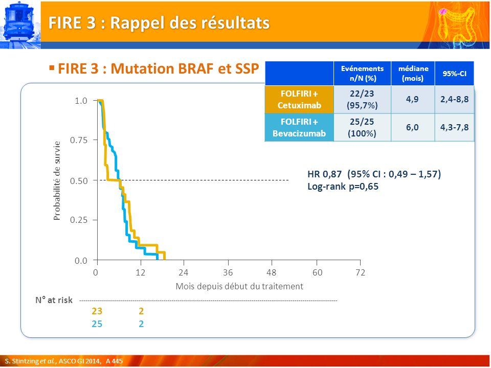 FIRE 3 : Mutation BRAF et SSP Evénements n/N (%) médiane (mois) 95%-CI FOLFIRI + Cetuximab 22/23 (95,7%) 4,92,4-8,8 FOLFIRI + Bevacizumab 25/25 (100%) 6,04,3-7,8 12243648 Mois depuis début du traitement 0 0.0 0.25 0.75 1.0 Probabilité de survie 60 0.50 72 23 25 N° at risk 2 2 HR 0,87 (95% CI : 0,49 – 1,57) Log-rank p=0,65 FIRE 3 : Rappel des résultats S.