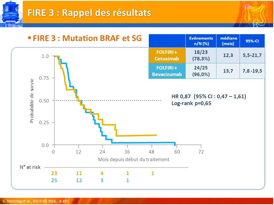 FIRE 3 : Mutation BRAF et SG Evénements n/N (%) médiane (mois) 95%-CI FOLFIRI + Cetuximab 18/23 (78,3%) 12,35,5-21,7 FOLFIRI + Bevacizumab 24/25 (96,0%) 13,77,8 -19,5 12243648 Mois depuis début du traitement 0 0.0 0.25 0.75 1.0 Probabilité de survie 60 0.50 72 23 25 N° at risk 11 12 4 3 1 1 1 HR 0,87 (95% CI : 0,47 – 1,61) Log-rank p=0,65 FIRE 3 : Rappel des résultats S.