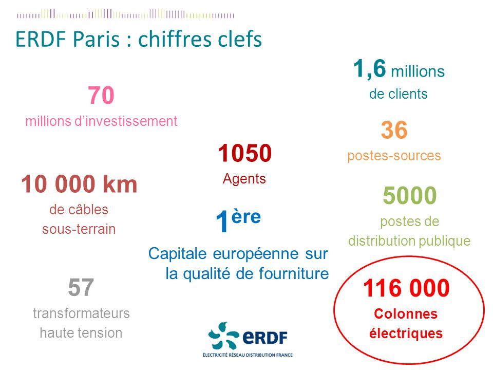 10 000 km de câbles sous-terrain 1,6 millions de clients 36 postes-sources 5000 postes de distribution publique 57 transformateurs haute tension 1050