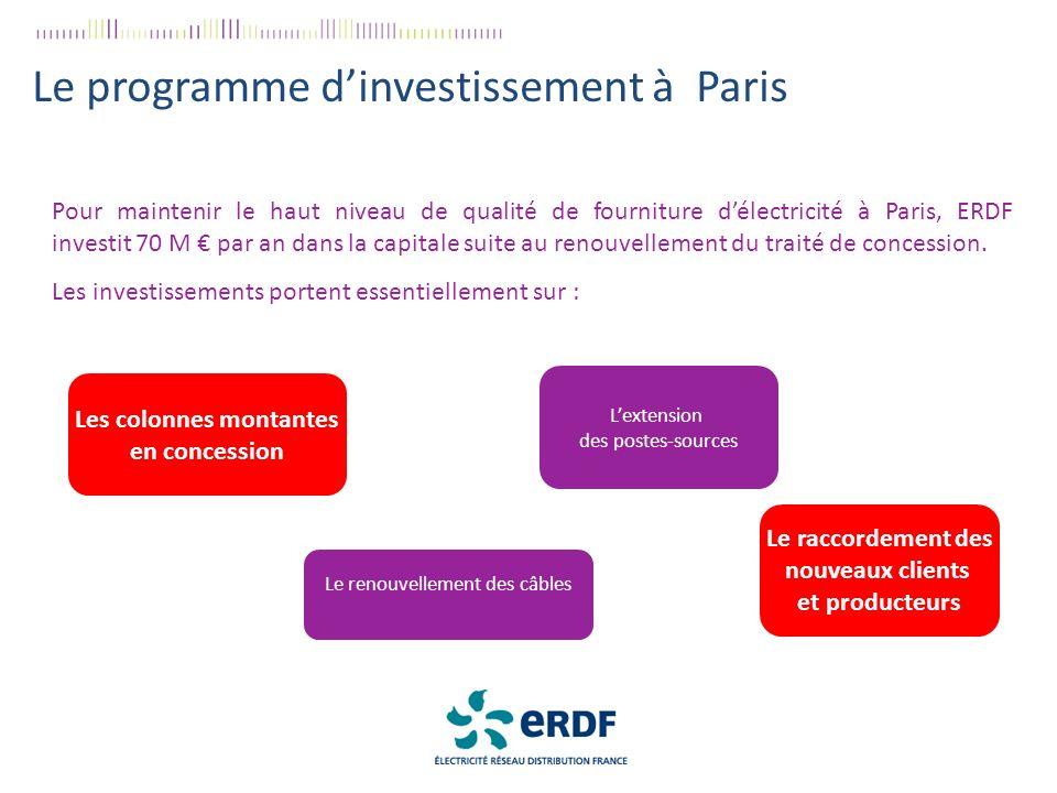 Le programme dinvestissement à Paris Pour maintenir le haut niveau de qualité de fourniture délectricité à Paris, ERDF investit 70 M par an dans la capitale suite au renouvellement du traité de concession.