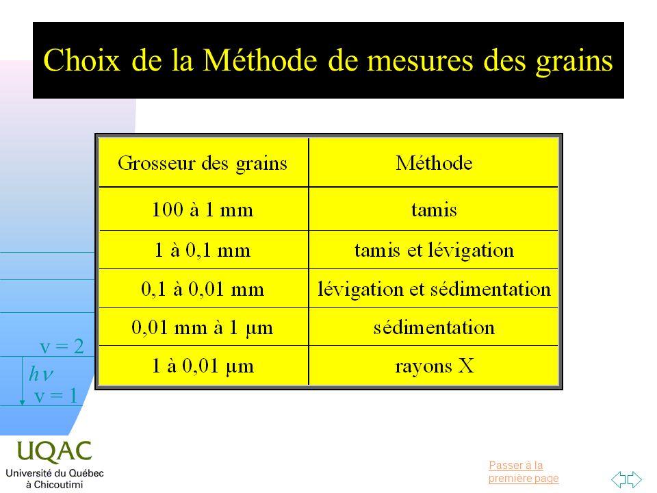 Passer à la première page v = 0 v = 1 v = 2 h Choix de la Méthode de mesures des grains