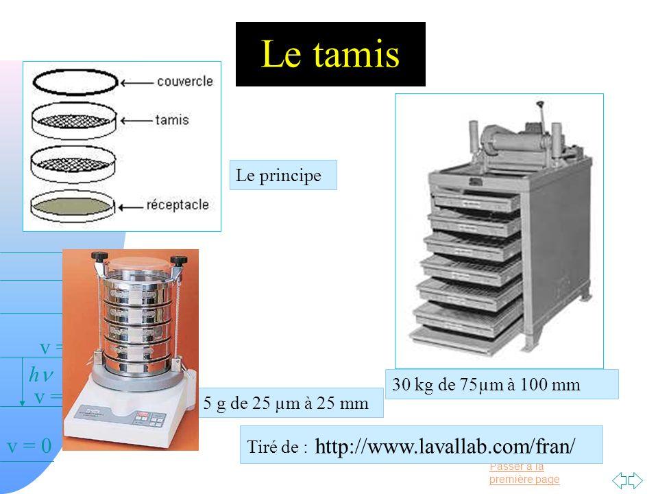 Passer à la première page v = 0 v = 1 v = 2 h Le tamis Le principe 30 kg de 75µm à 100 mm Tiré de : http://www.lavallab.com/fran/ 5 g de 25 µm à 25 mm