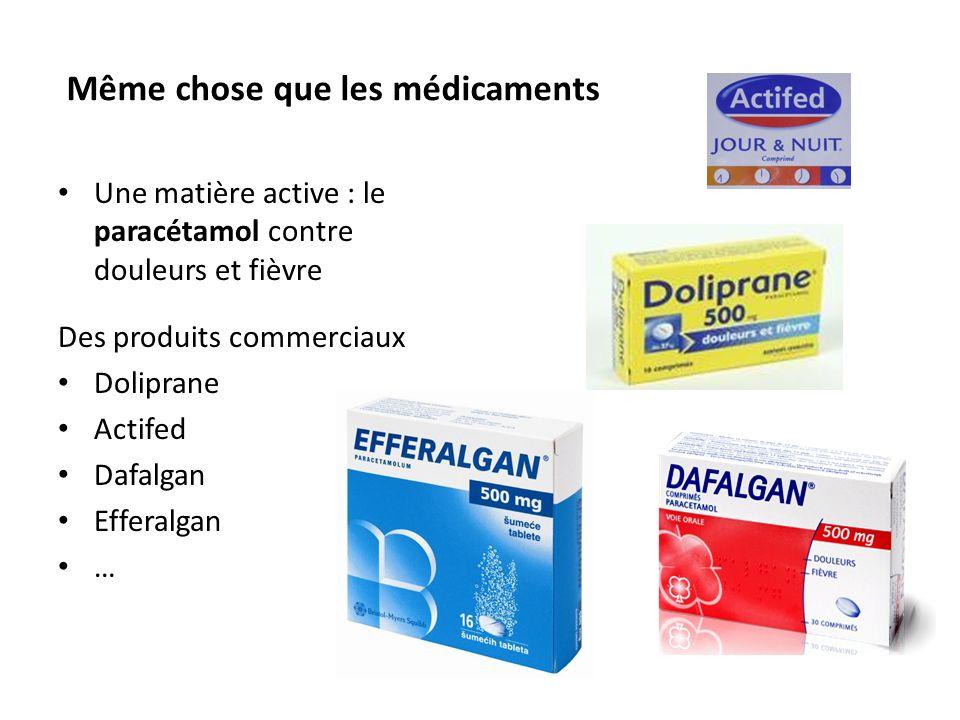 Même chose que les médicaments Une matière active : le paracétamol contre douleurs et fièvre Des produits commerciaux Doliprane Actifed Dafalgan Efferalgan …
