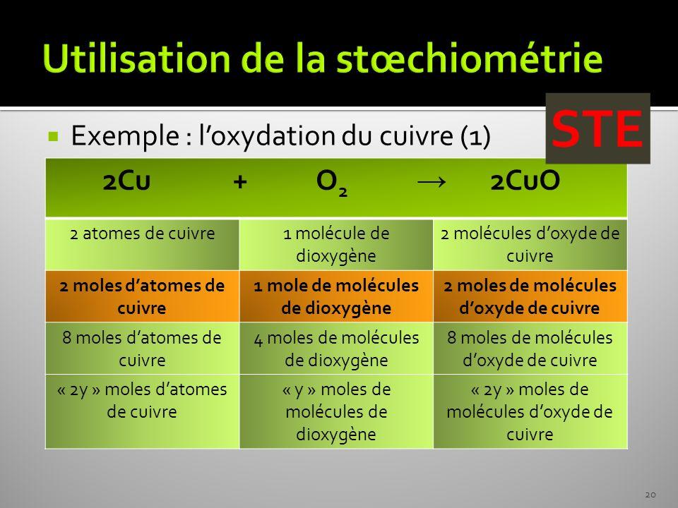 Exemple : loxydation du cuivre (1) 2Cu + O 2 2CuO 2 atomes de cuivre1 molécule de dioxygène 2 molécules doxyde de cuivre 2 moles datomes de cuivre 1 m