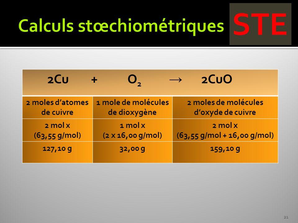 2Cu + O 2 2CuO 2 moles datomes de cuivre 1 mole de molécules de dioxygène 2 moles de molécules doxyde de cuivre 2 mol x (63,55 g/mol) 1 mol x (2 x 16,