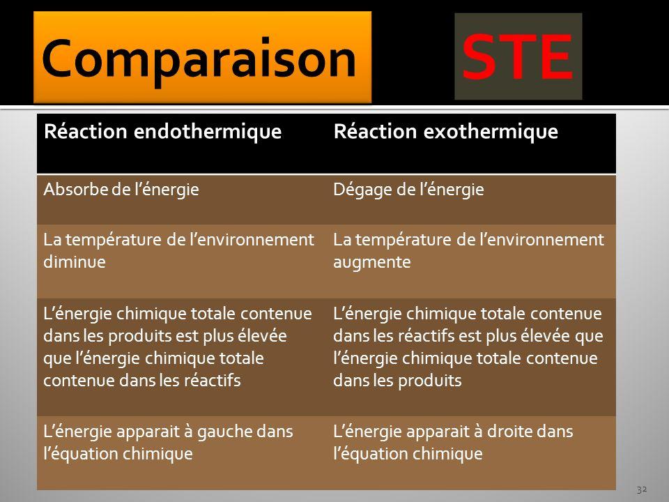 Réaction endothermiqueRéaction exothermique Absorbe de lénergieDégage de lénergie La température de lenvironnement diminue La température de lenvironnement augmente Lénergie chimique totale contenue dans les produits est plus élevée que lénergie chimique totale contenue dans les réactifs Lénergie chimique totale contenue dans les réactifs est plus élevée que lénergie chimique totale contenue dans les produits Lénergie apparait à gauche dans léquation chimique Lénergie apparait à droite dans léquation chimique 32
