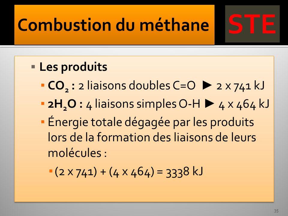 Les produits CO 2 : 2 liaisons doubles C=O 2 x 741 kJ 2H 2 O : 4 liaisons simples O-H 4 x 464 kJ Énergie totale dégagée par les produits lors de la fo