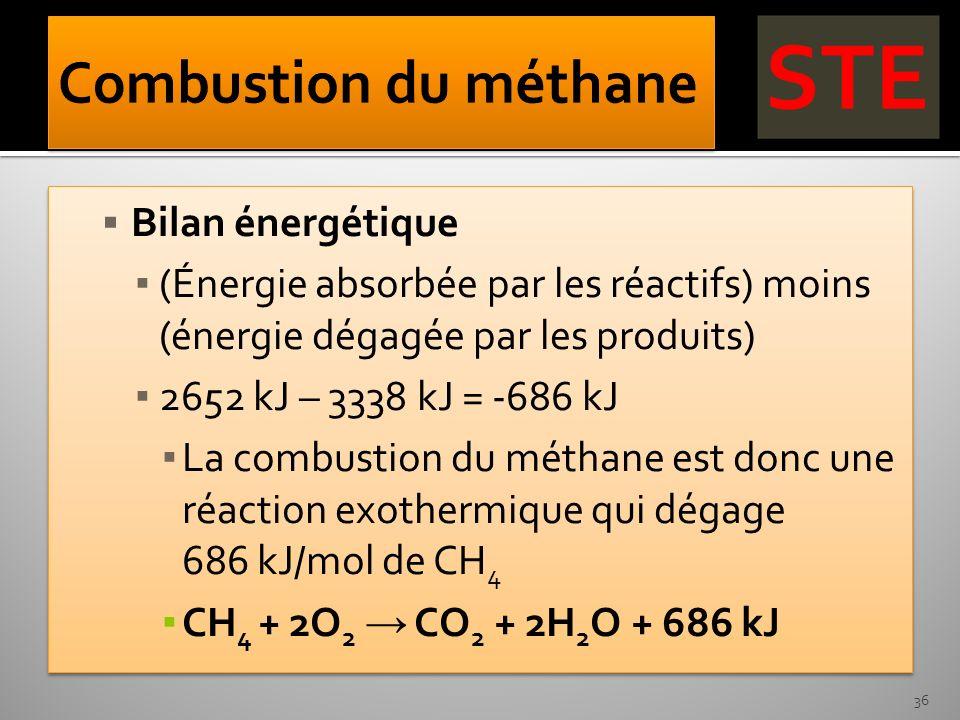 Bilan énergétique (Énergie absorbée par les réactifs) moins (énergie dégagée par les produits) 2652 kJ – 3338 kJ = -686 kJ La combustion du méthane es