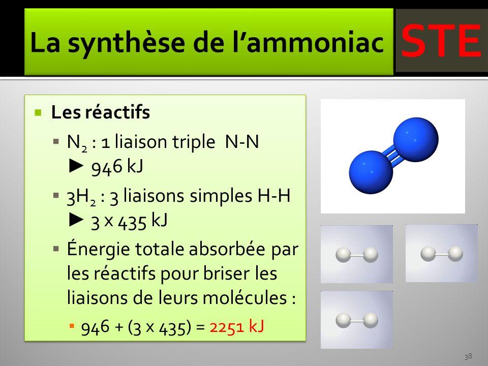 Les réactifs N 2 : 1 liaison triple N-N 946 kJ 3H 2 : 3 liaisons simples H-H 3 x 435 kJ Énergie totale absorbée par les réactifs pour briser les liais