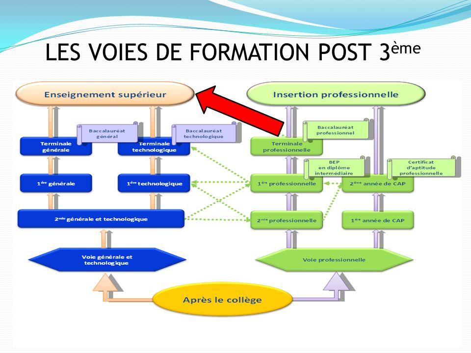 LES VOIES DE FORMATION POST 3 ème
