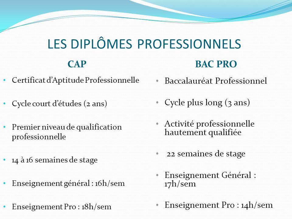 LES DIPLÔMES PROFESSIONNELS CAPBAC PRO Certificat dAptitude Professionnelle Cycle court détudes (2 ans) Premier niveau de qualification professionnell
