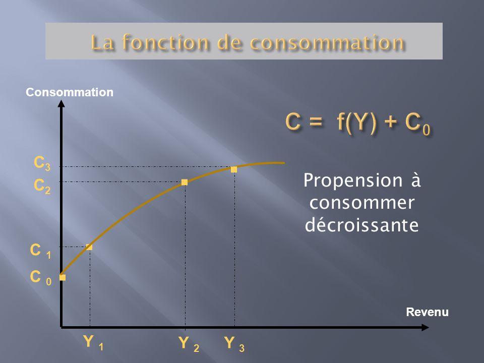 Consommation Revenu C2C2 C 1 Y 2 Y 1 C 0... C3C3. Y 3 Propension à consommer décroissante
