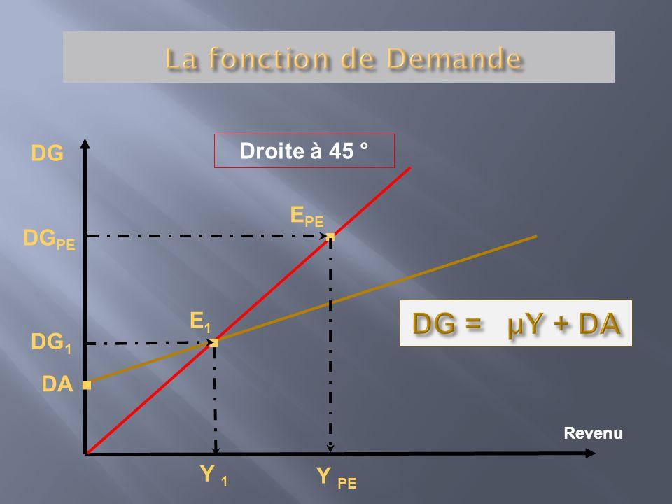 DG Revenu DG 1 Y PE Y 1 DA. Droite à 45 ° E PE.. DG PE E1E1