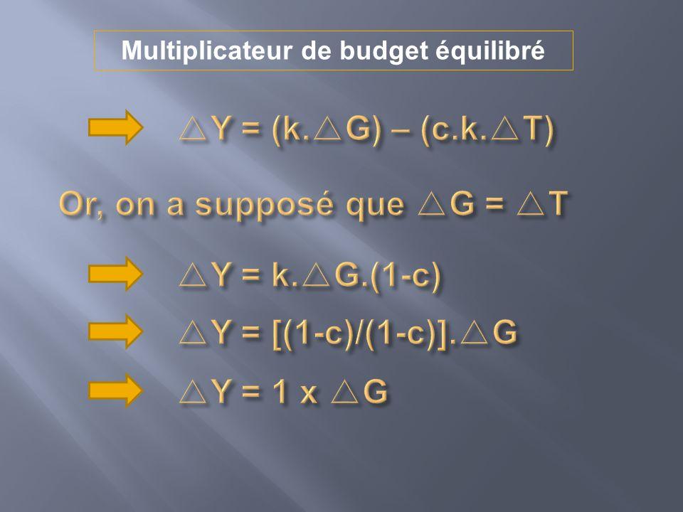 Multiplicateur de budget équilibré