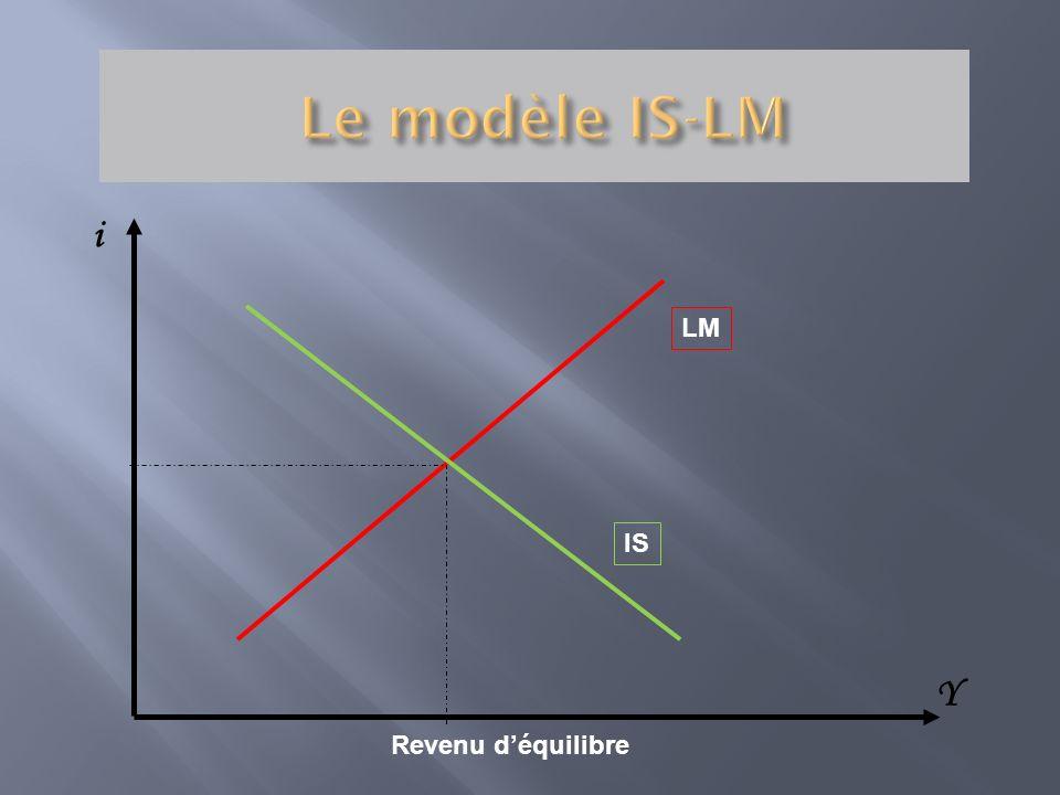 i LM IS Revenu déquilibre Y