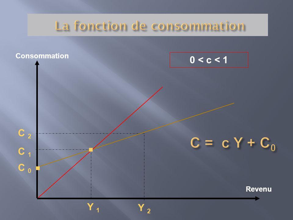 Consommation Revenu C 2 C 1 Y 2 Y 1 C 0.. 0 < c < 1