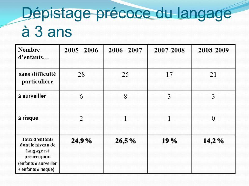 Dépistage précoce du langage à 3 ans Nombre denfants… 2005 - 20062006 - 20072007-20082008-2009 sans difficulté particulière 28251721 à surveiller 6833 à risque 2110 Taux denfants dont le niveau de langage est préoccupant (enfants à surveiller + enfants à risque) 24,9 % 26,5 % 19 % 14,2 %