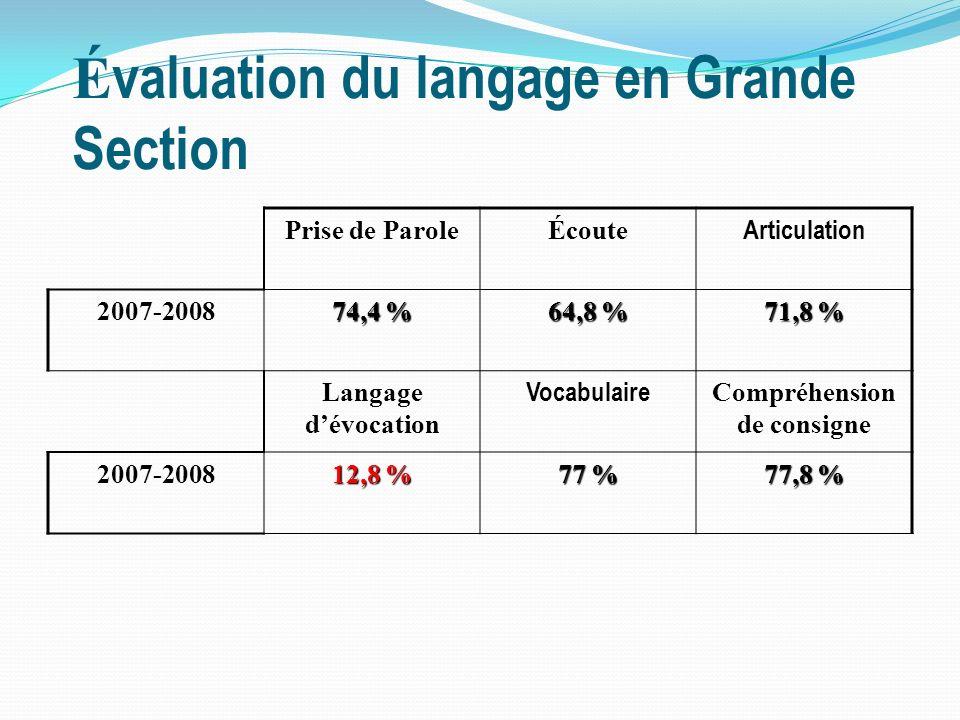 É valuation du langage en Grande Section Prise de ParoleÉcoute Articulation 2007-2008 74,4 % 64,8 % 71,8 % Langage dévocation Vocabulaire Compréhension de consigne 2007-2008 12,8 % 77 % 77,8 %