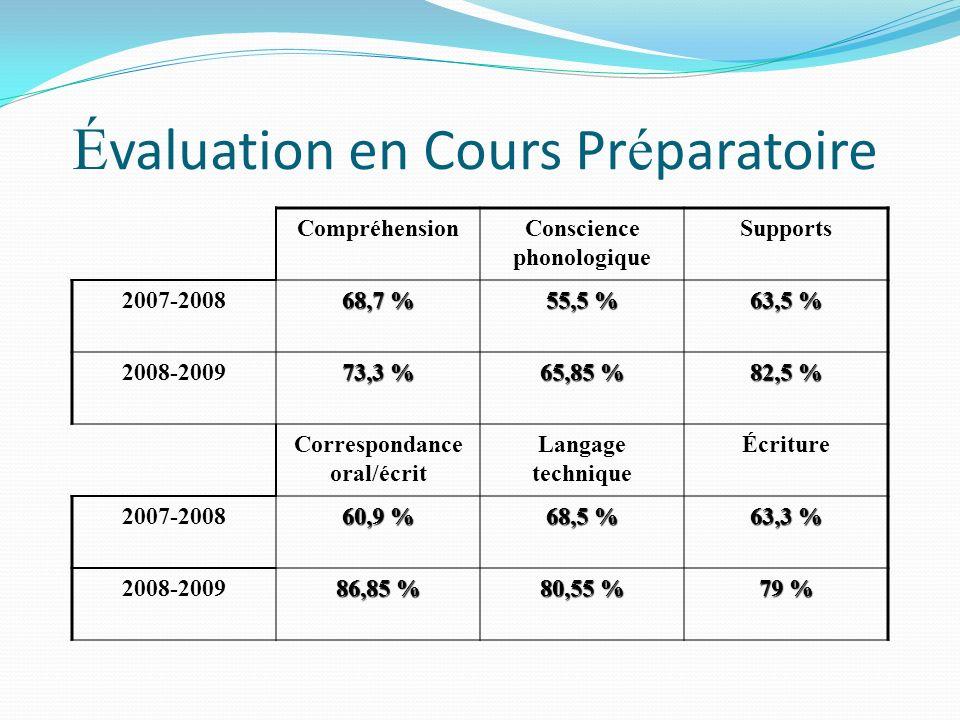 É valuation en Cours Pr é paratoire CompréhensionConscience phonologique Supports 2007-2008 68,7 % 55,5 % 63,5 % 2008-2009 73,3 % 65,85 % 82,5 % Correspondance oral/écrit Langage technique Écriture 2007-2008 60,9 % 68,5 % 63,3 % 2008-2009 86,85 % 80,55 % 79 %