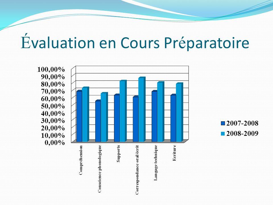 É valuation en Cours Pr é paratoire