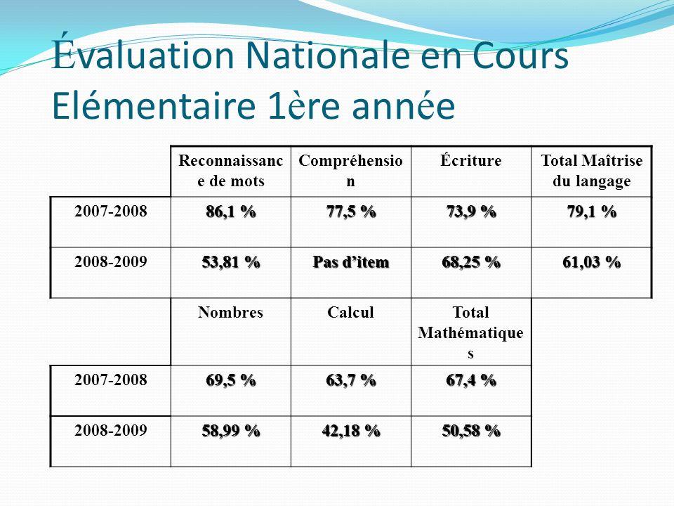 É valuation Nationale en Cours Elémentaire 1 è re ann é e Reconnaissanc e de mots Compréhensio n ÉcritureTotal Maîtrise du langage 2007-2008 86,1 % 77,5 % 73,9 % 79,1 % 2008-2009 53,81 % Pas ditem 68,25 % 61,03 % NombresCalculTotal Mathématique s 2007-2008 69,5 % 63,7 % 67,4 % 2008-2009 58,99 % 42,18 % 50,58 %