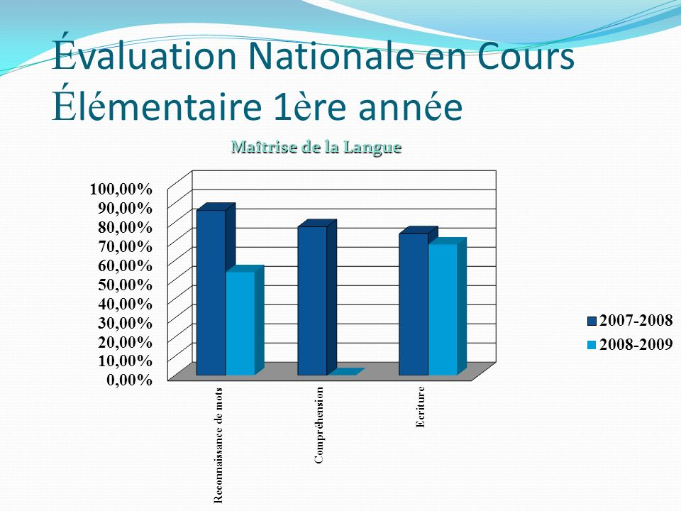 É valuation Nationale en Cours É l é mentaire 1 è re ann é e Maîtrise de la Langue