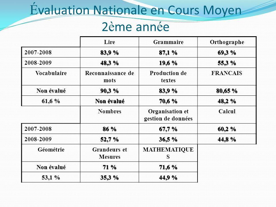 É valuation Nationale en Cours Moyen 2 è me ann é e LireGrammaireOrthographe 2007-2008 83,9 % 87,1 % 69,3 % 2008-2009 48,3 % 19,6 % 55,3 % VocabulaireReconnaissance de mots Production de textes FRANCAIS Non évalué 90,3 % 83,9 % 80,65 % 61,6 % Non évalué 70,6 % 48,2 % NombresOrganisation et gestion de données Calcul 2007-2008 86 % 67,7 % 60,2 % 2008-2009 52,7 % 36,5 % 44,8 % GéométrieGrandeurs et Mesures MATHEMATIQUE S Non évalué 71 % 71,6 % 53,1 % 35,3 % 44,9 %