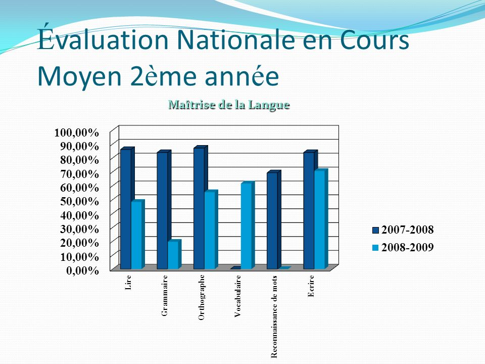 É valuation Nationale en Cours Moyen 2 è me ann é e Maîtrise de la Langue