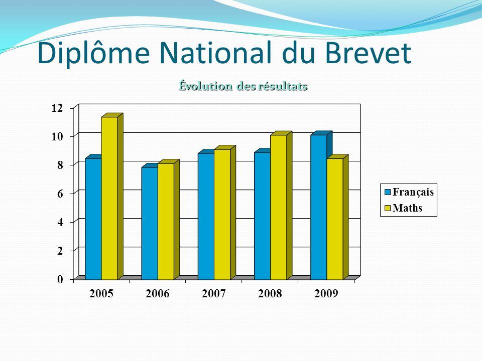 Diplôme National du Brevet Évolution des résultats