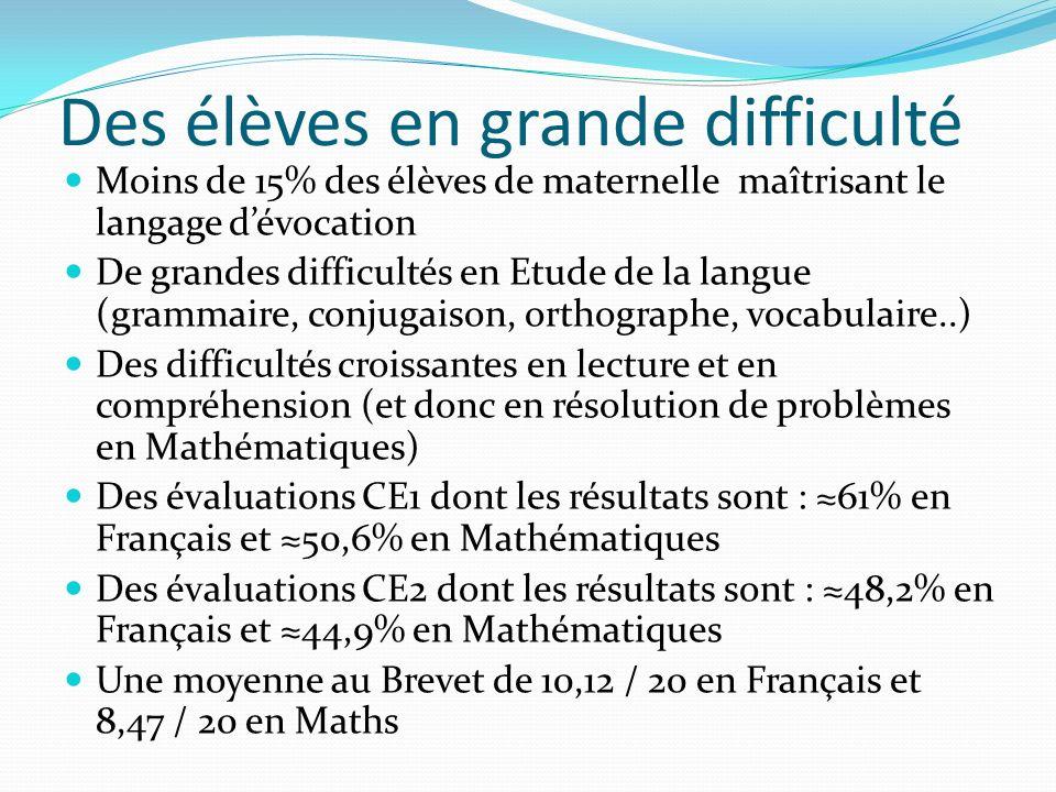 Des élèves en grande difficulté Moins de 15% des élèves de maternelle maîtrisant le langage dévocation De grandes difficultés en Etude de la langue (grammaire, conjugaison, orthographe, vocabulaire..) Des difficultés croissantes en lecture et en compréhension (et donc en résolution de problèmes en Mathématiques) Des évaluations CE1 dont les résultats sont : 61% en Français et 50,6% en Mathématiques Des évaluations CE2 dont les résultats sont : 48,2% en Français et 44,9% en Mathématiques Une moyenne au Brevet de 10,12 / 20 en Français et 8,47 / 20 en Maths