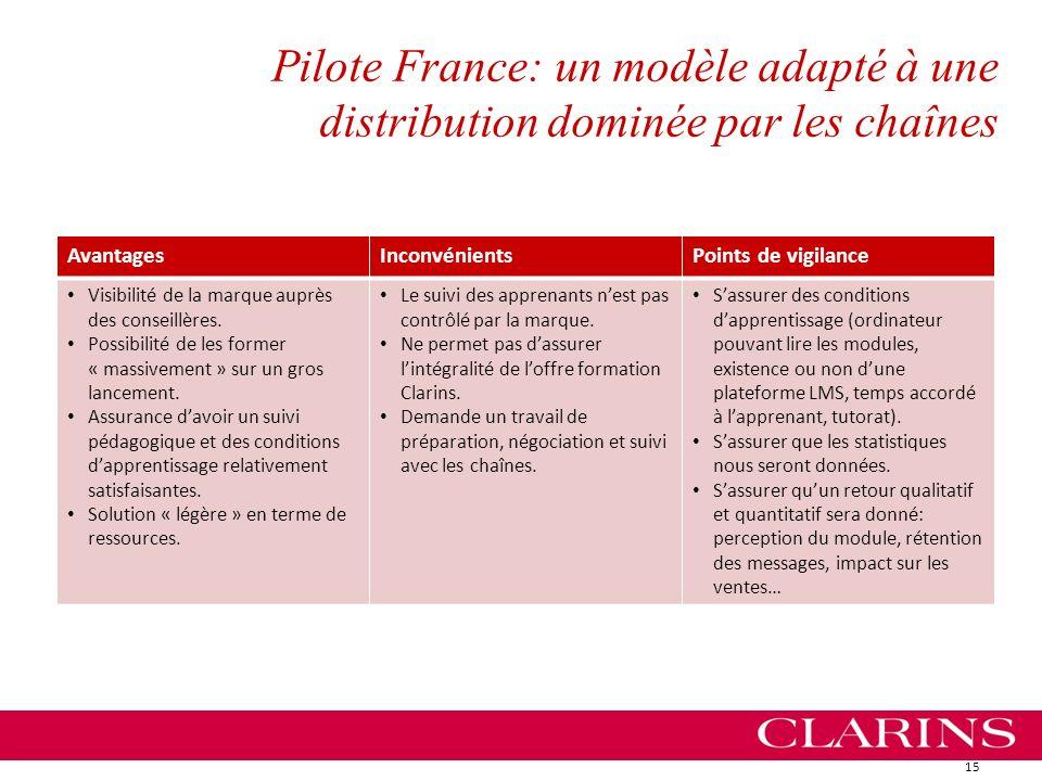 Pilote France: un modèle adapté à une distribution dominée par les chaînes 15 AvantagesInconvénientsPoints de vigilance Visibilité de la marque auprès