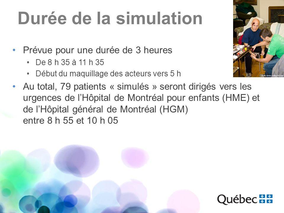 Durée de la simulation Prévue pour une durée de 3 heures De 8 h 35 à 11 h 35 Début du maquillage des acteurs vers 5 h Au total, 79 patients « simulés