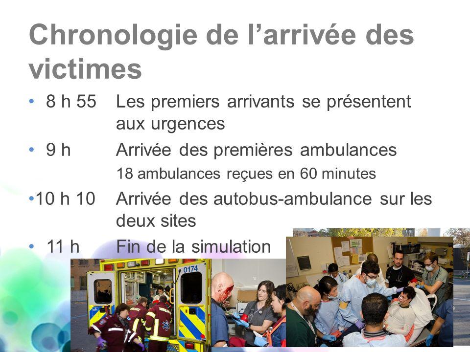 Chronologie de larrivée des victimes 8 h 55 Les premiers arrivants se présentent aux urgences 9 h Arrivée des premières ambulances 18 ambulances reçue