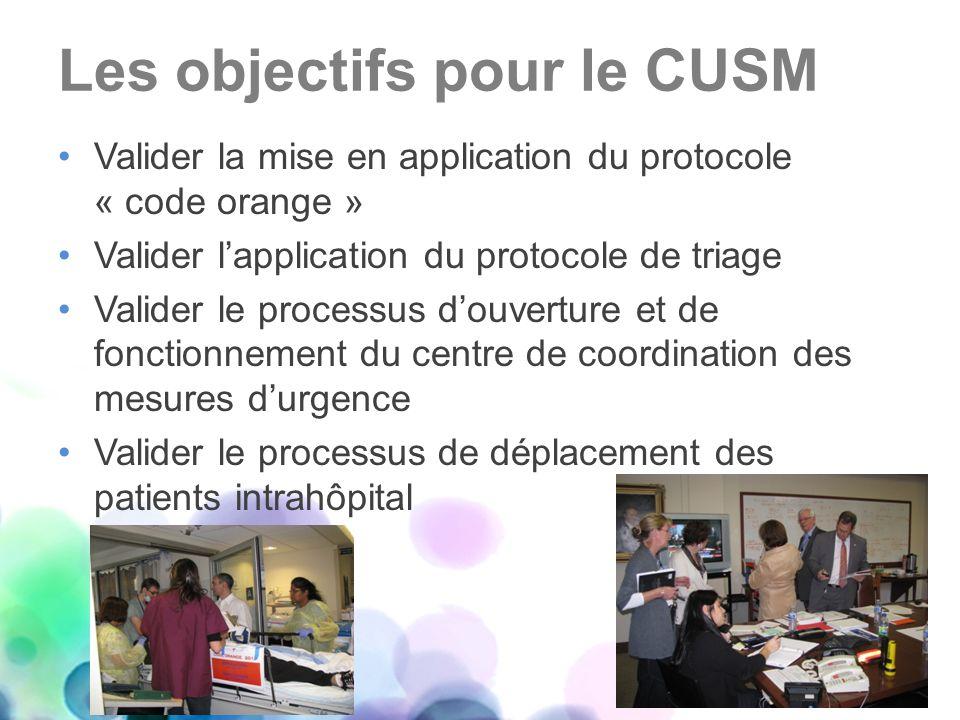 Les objectifs pour le CUSM Valider la mise en application du protocole « code orange » Valider lapplication du protocole de triage Valider le processu