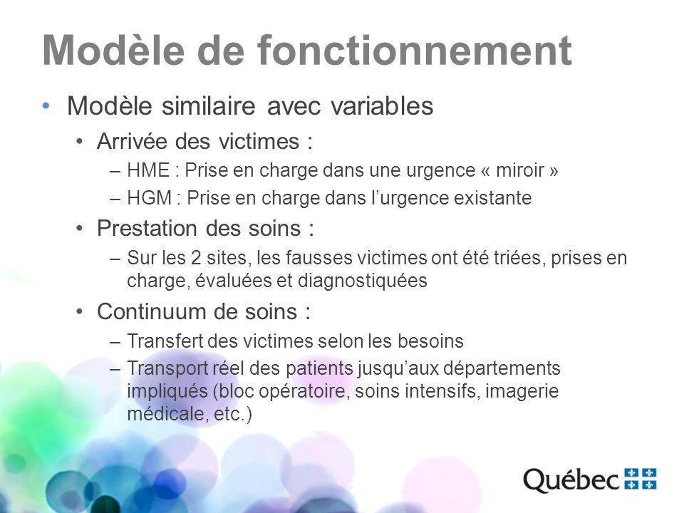 Modèle de fonctionnement Modèle similaire avec variables Arrivée des victimes : –HME : Prise en charge dans une urgence « miroir » –HGM : Prise en cha
