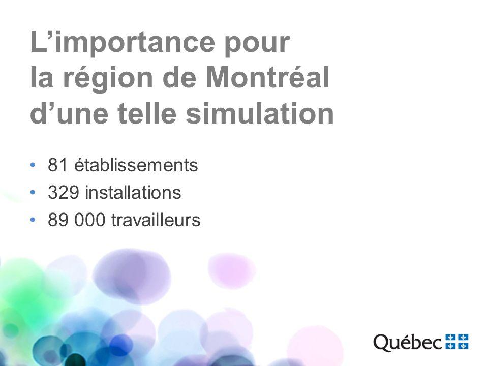 81 établissements 329 installations 89 000 travailleurs Limportance pour la région de Montréal dune telle simulation