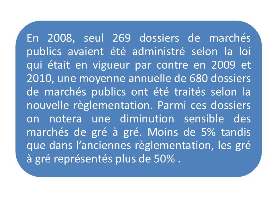 En 2008, seul 269 dossiers de marchés publics avaient été administré selon la loi qui était en vigueur par contre en 2009 et 2010, une moyenne annuelle de 680 dossiers de marchés publics ont été traités selon la nouvelle règlementation.