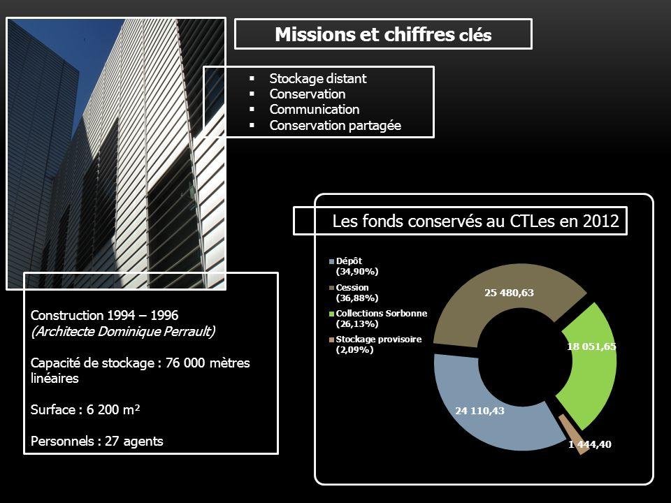 Deux pratiques dutilisation du CTLes CNAM Fait appel au CTLes en sa qualité de magasin distant.