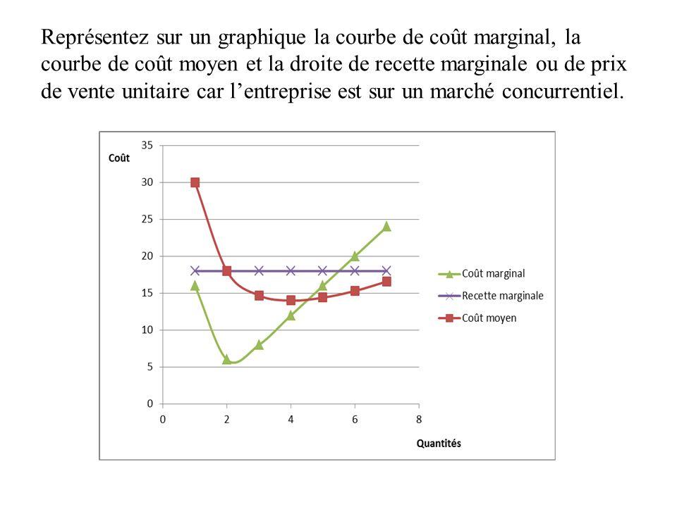 Représentez sur un graphique la courbe de coût marginal, la courbe de coût moyen et la droite de recette marginale ou de prix de vente unitaire car lentreprise est sur un marché concurrentiel.