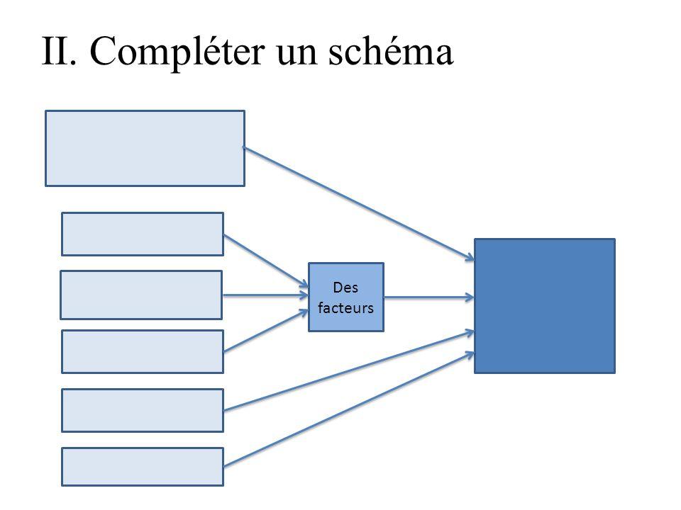 II. Compléter un schéma Des facteurs